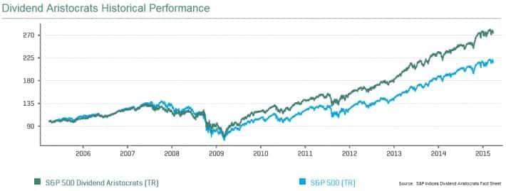 Dividend Aristocrats Chart vs. S&P Index