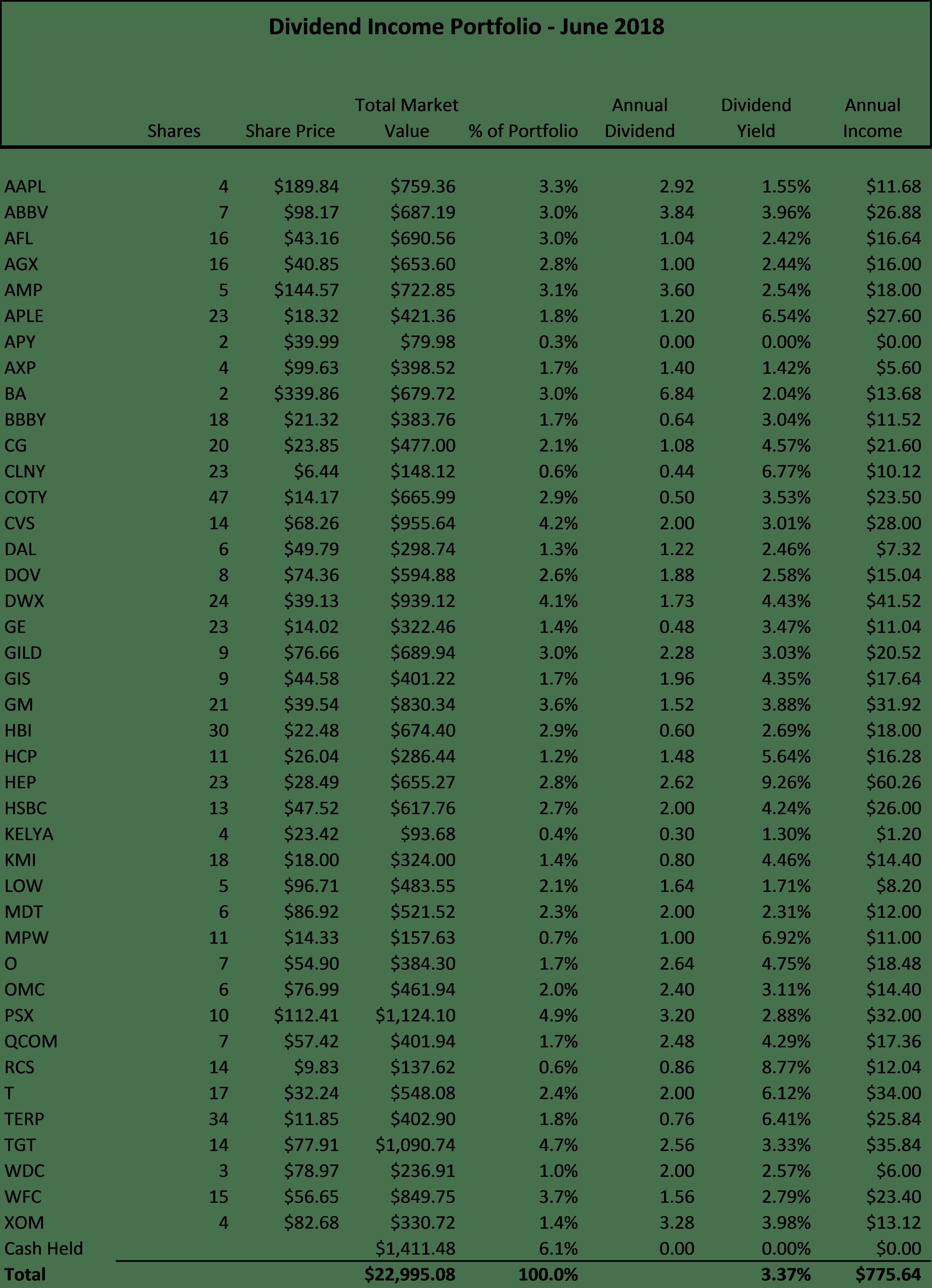 Robinhood Dividend Income Portfolio Update - June 2018