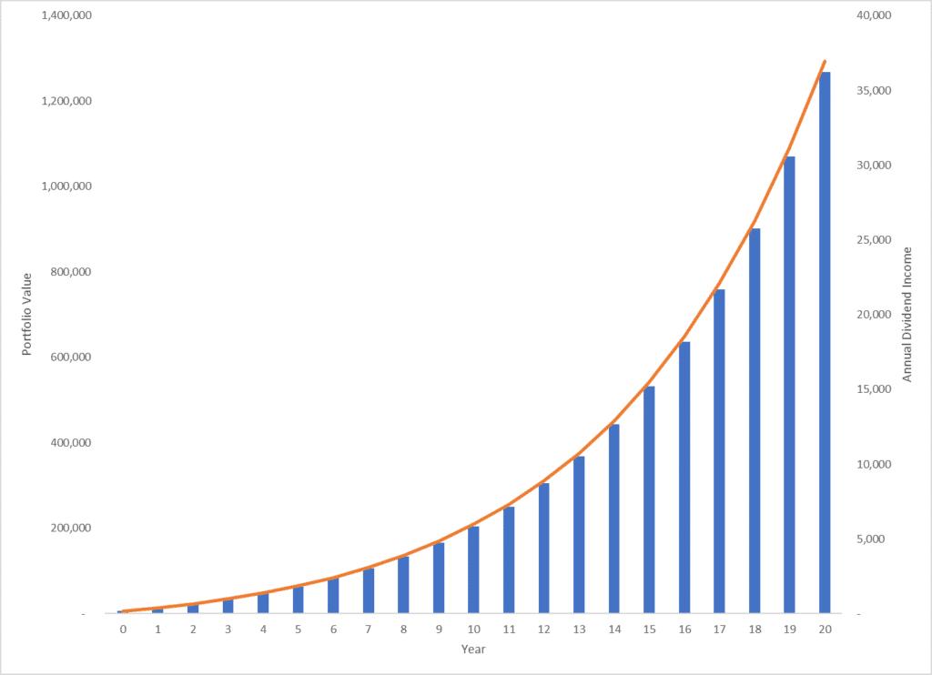 Dividend Calculator Chart