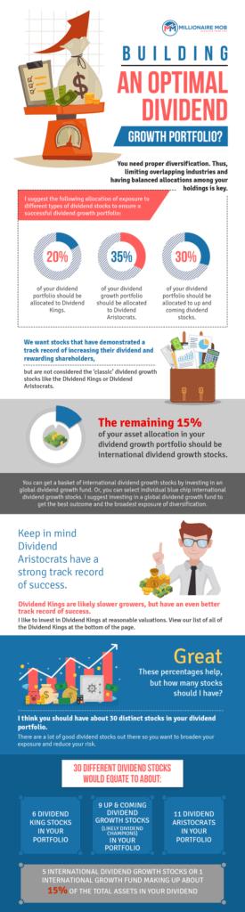 dividend portfolio infographic - invest in dividend stocks