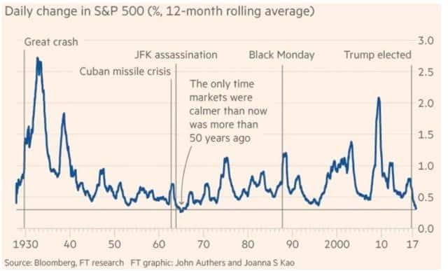 Volatile Stocks History (12-Month Rolling Average)